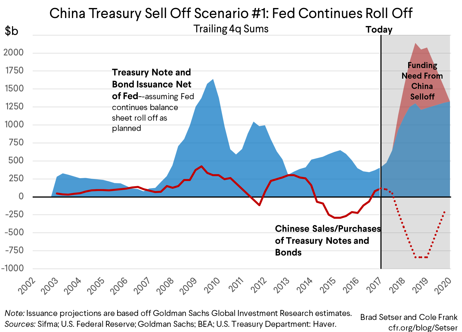 What Would Happen if China Started Selling Off Its Treasury Portfolio?