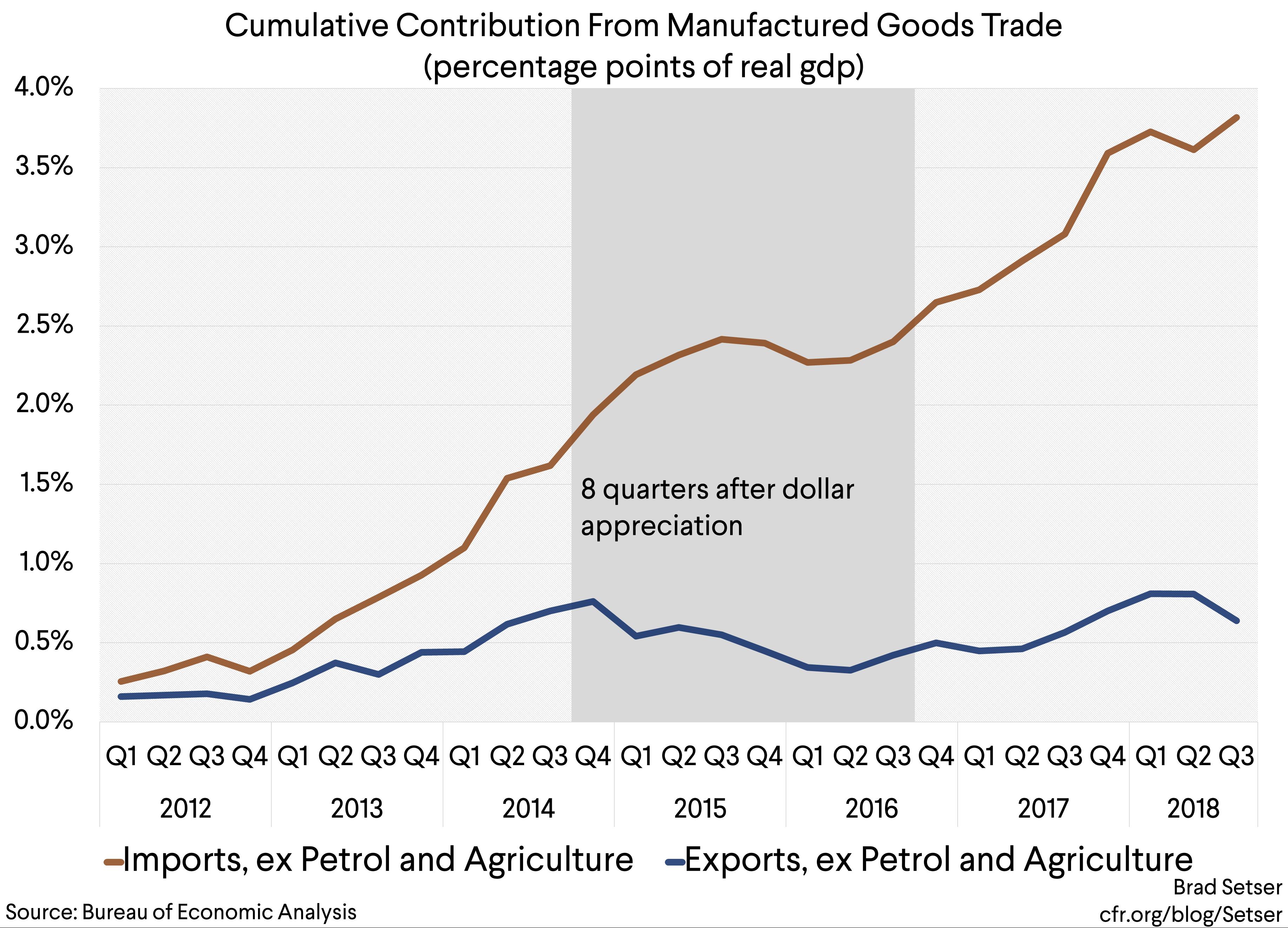 Trump's Stimulus Trumps His Trade Policy