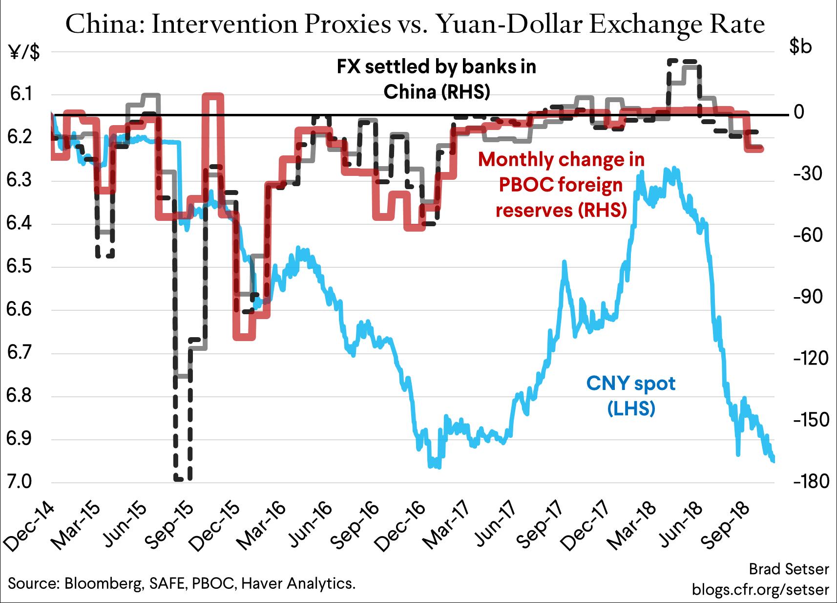Where Will the Yuan Go Next?  China's Big Choice