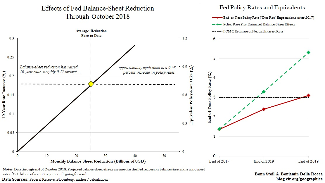 The Fed Is Tightening More Than It Realizes