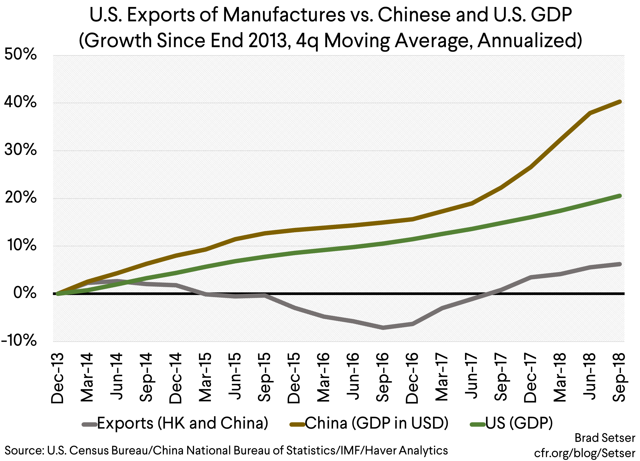 Why Haven't U.S. Exports of Manufactures Kept Pace with China's Growth?