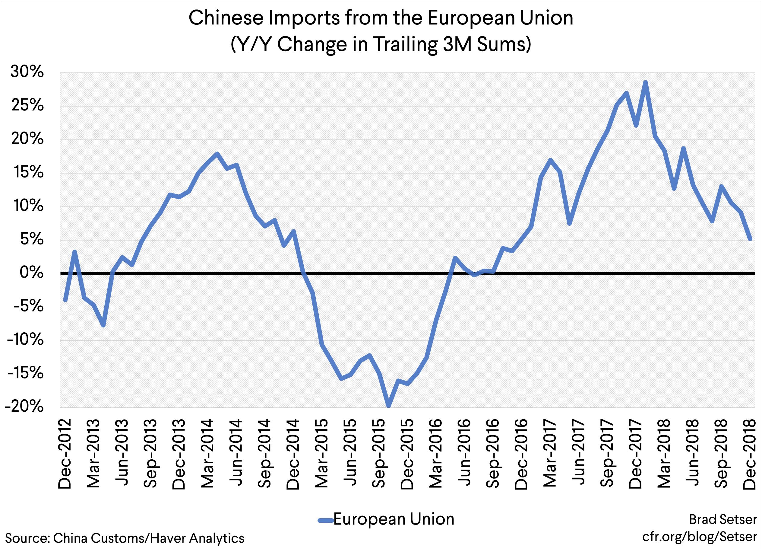 China's Slowdown and the World Economy