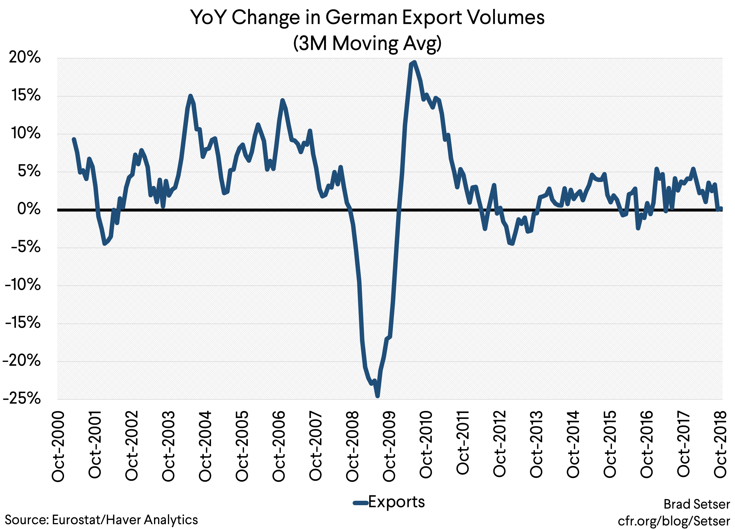 The Case for a Significant German Stimulus Is Now Overwhelming
