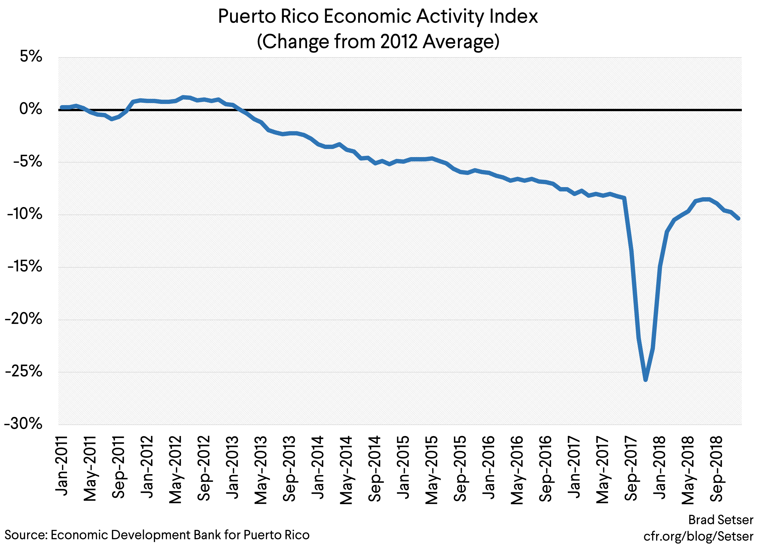 Is There Still A Path that Returns Puerto Rico to Debt Sustainability?
