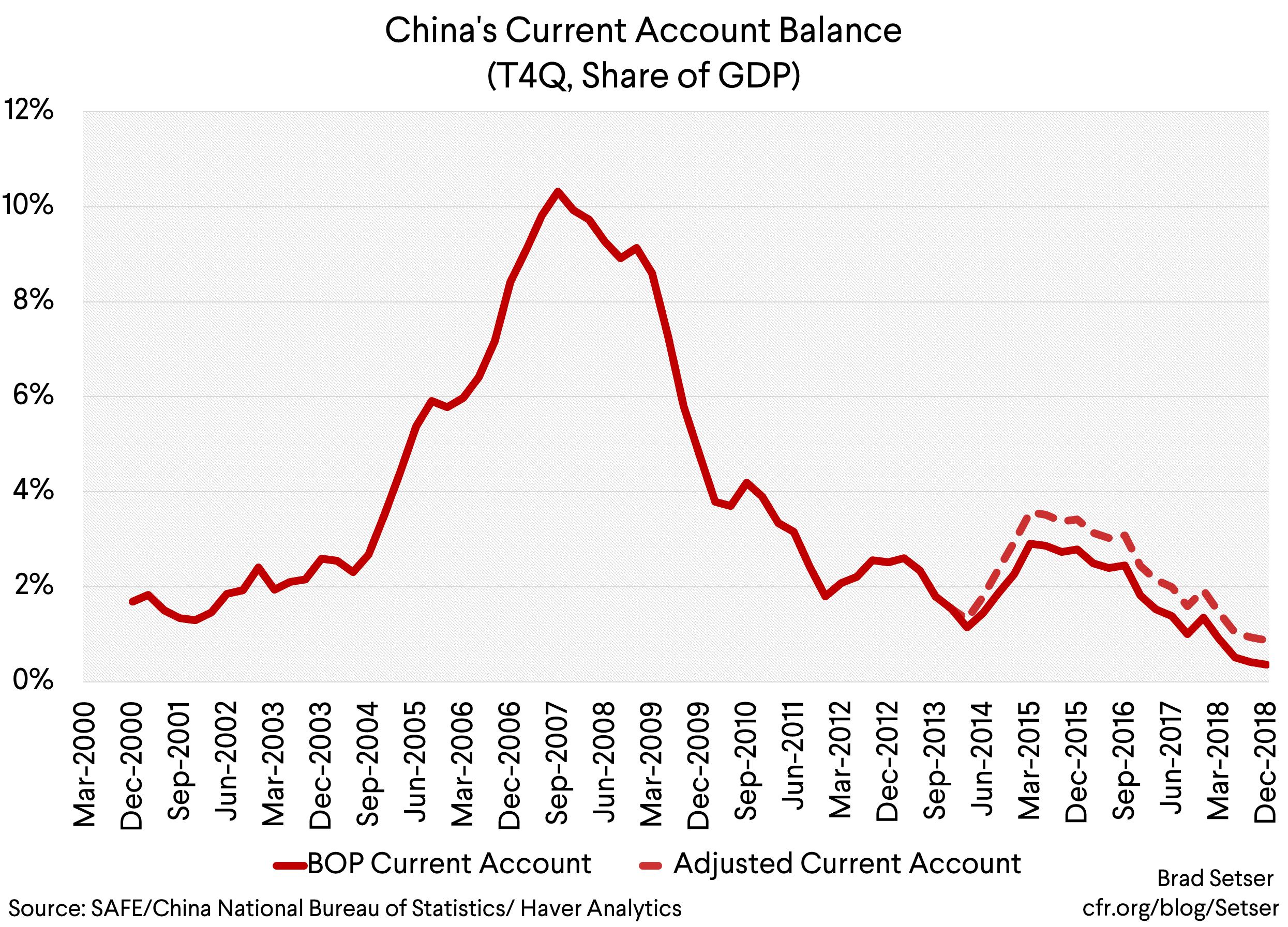 The Fall in China's Current Account Surplus Was Not Replicated Across Asia
