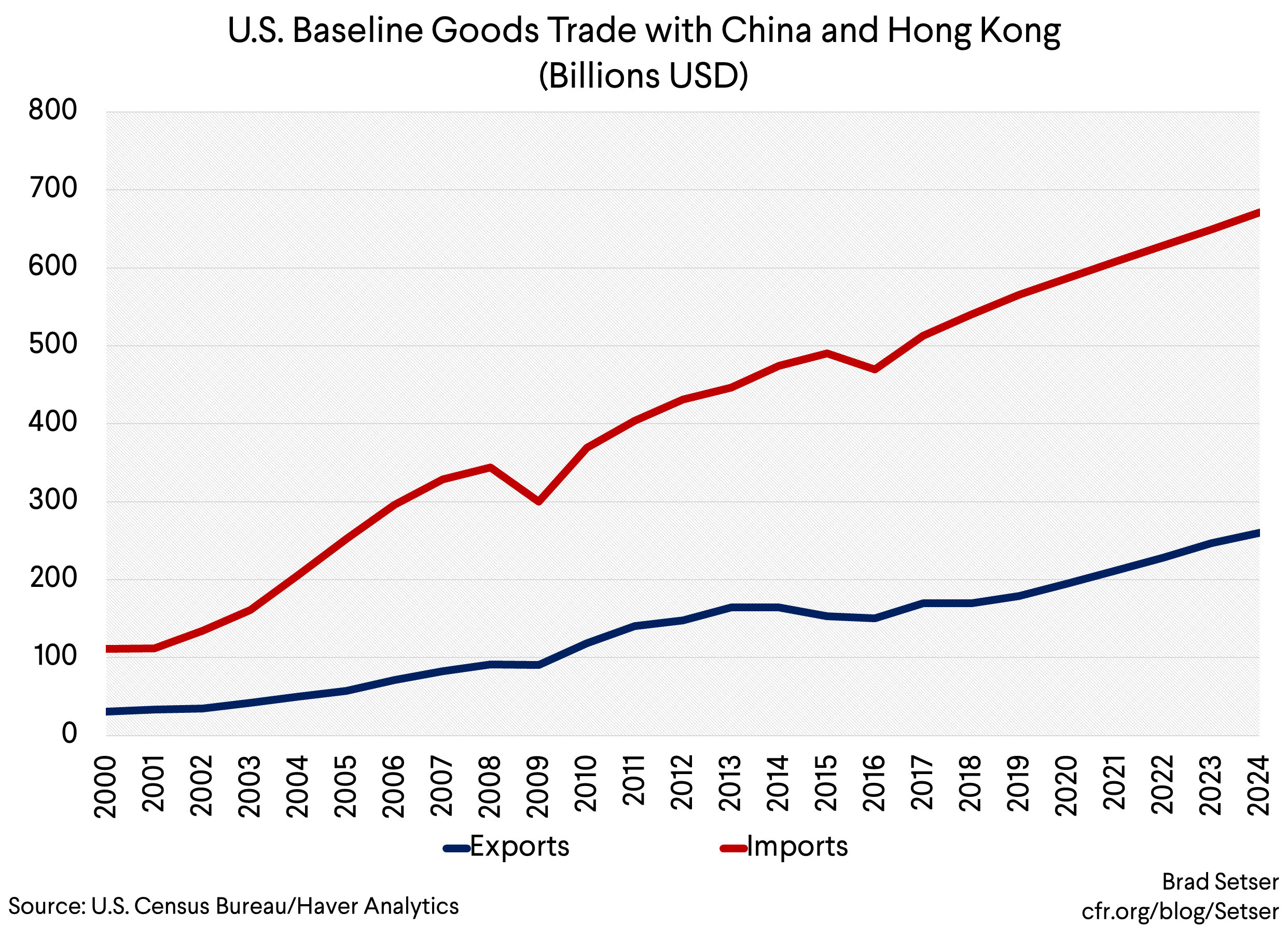Taking Managed Trade Seriously—What Would a Deal that Tries to Close the Bilateral Deficit Need to Look Like?