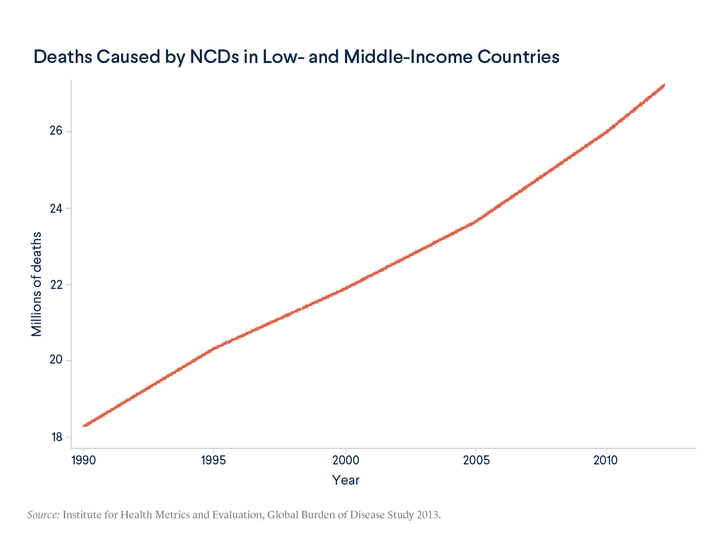 Deaths Caused by NCDs in Low- and Middle-Income Countries