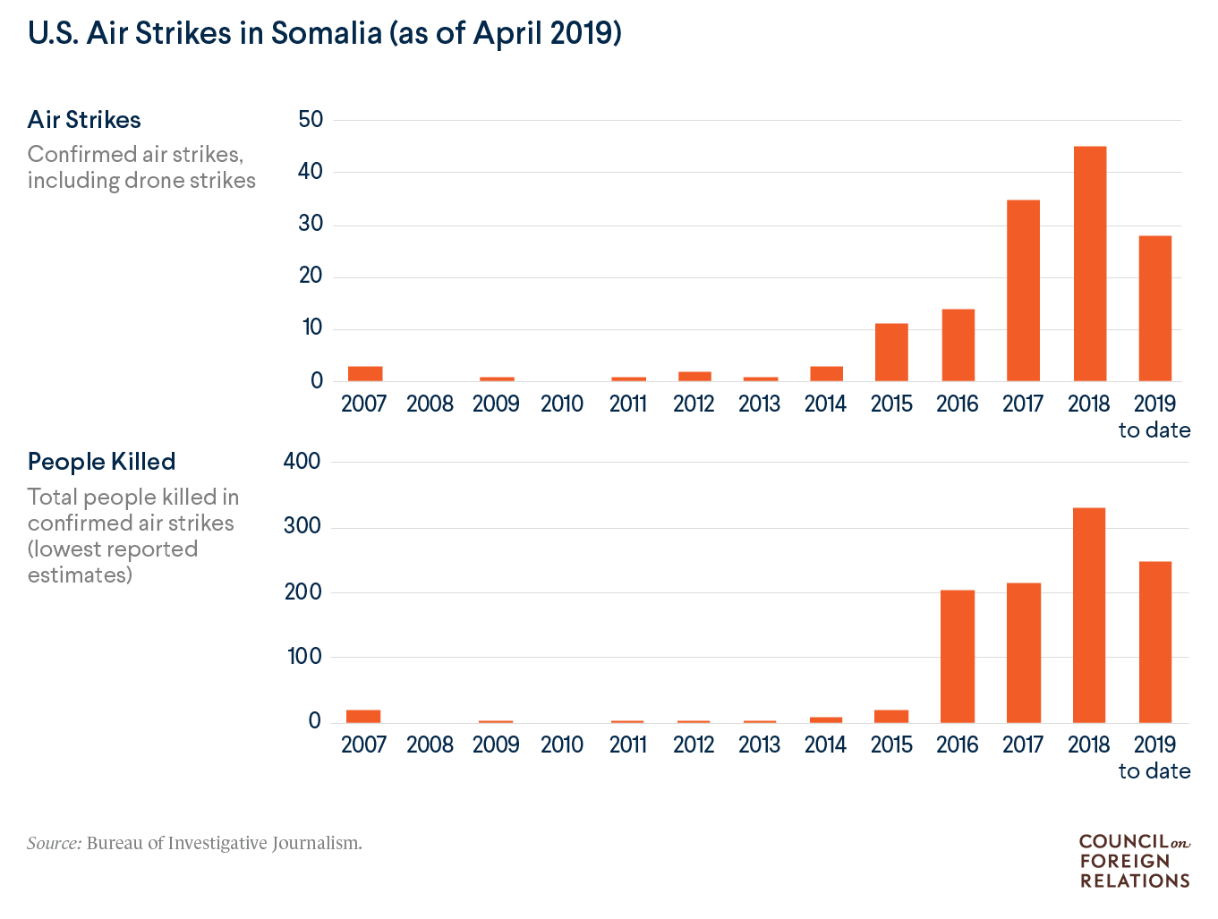 U.S. air strikes in Somalia