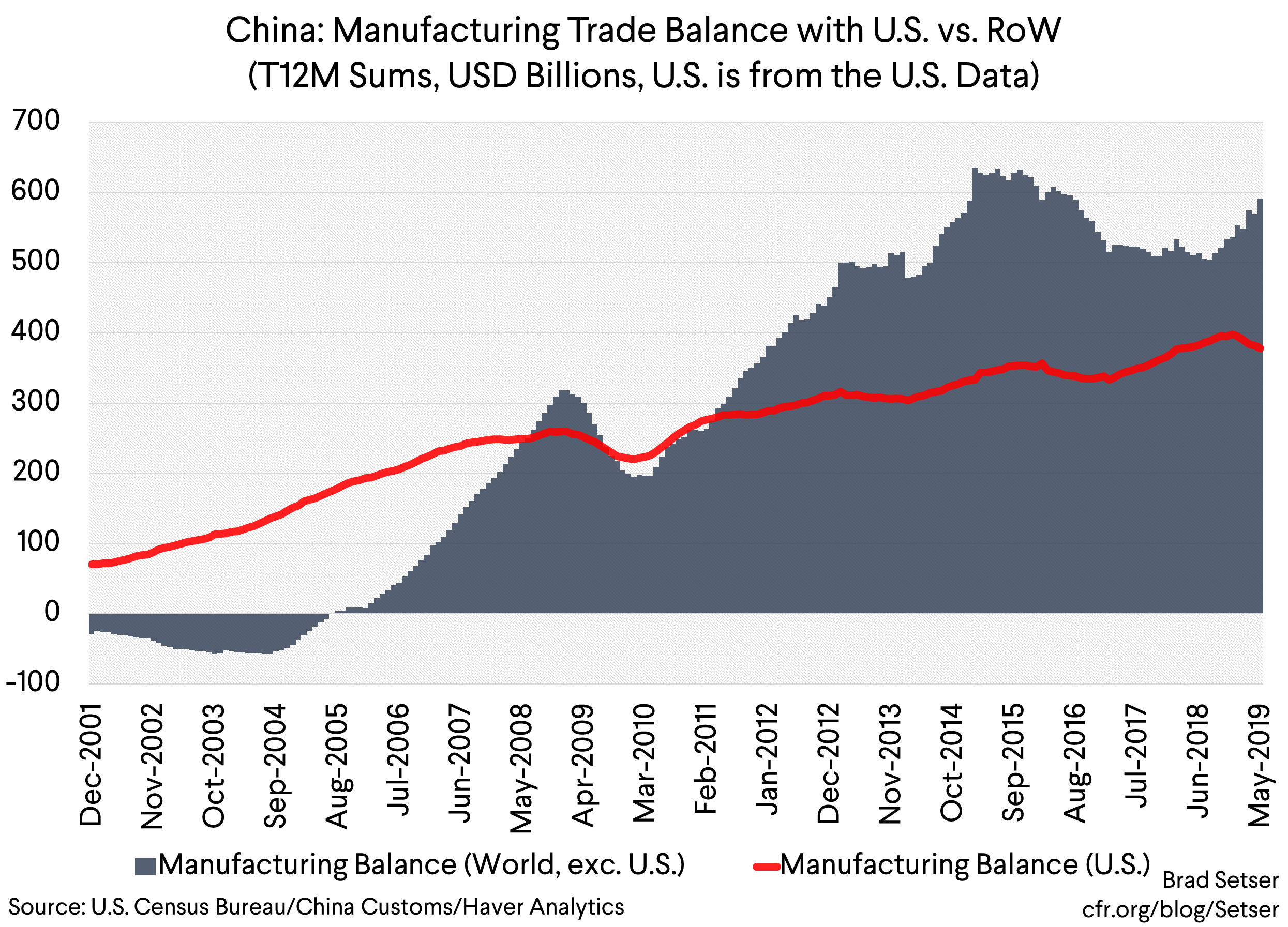 The Continuing Chinese Drag on the Global Economy