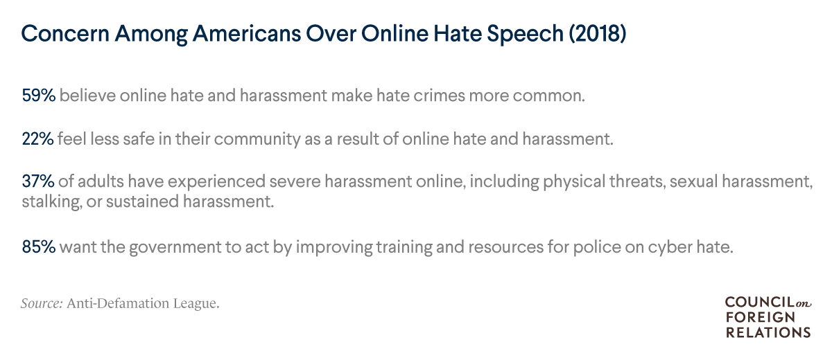 A list of data points on Americans' level of concern over online hate speech, including that 59% believe online hate and harassment make hate crimes more common.