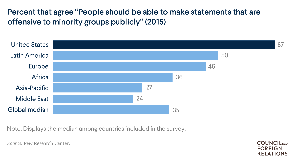 "A bar chart of the percent agreeing ""people should be able to make statements that are offensive to minority groups publicly"" showing the U.S. with 67% in agreement"