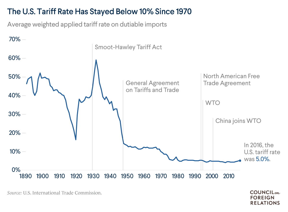 A line chart of the U.S. tariff rate over time, showing that it has stayed below 10% since 1970