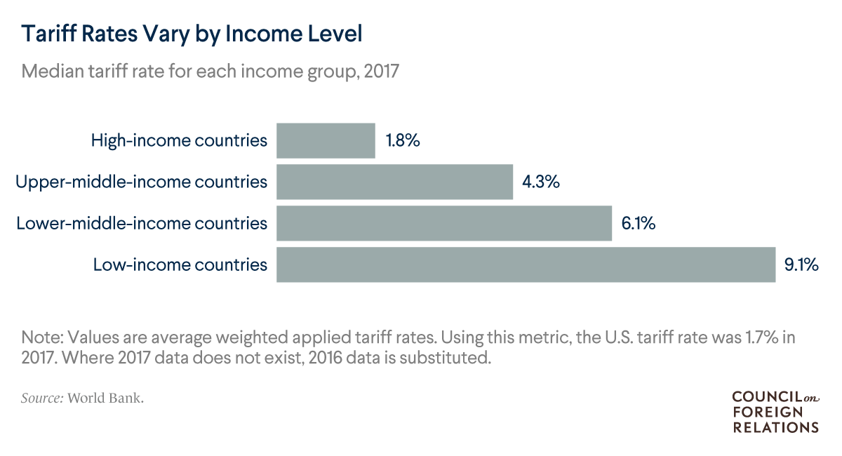 A bar chart of the median tariff rate for countries grouped income, showing that low income countries have higher tariff rates on average.